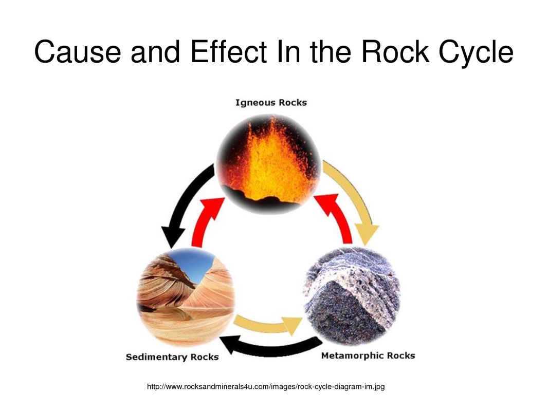 Rock cycle thompson geology project picture ccuart Images